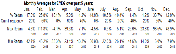 Monthly Seasonal Eyegate Pharmaceuticals Inc. (NASD:EYEG)