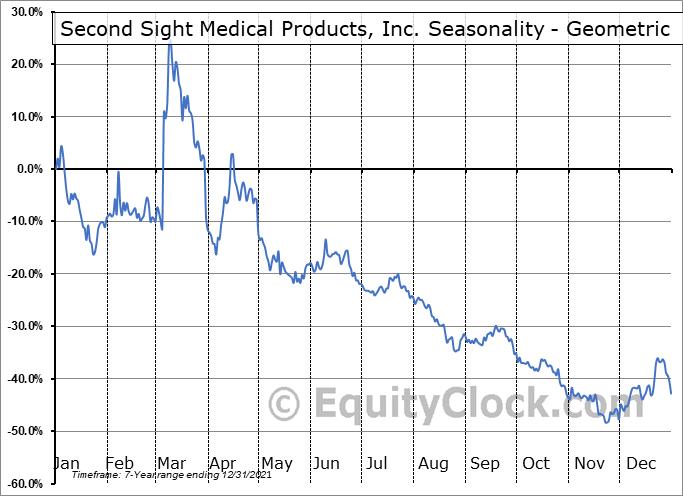 Second Sight Medical Products, Inc. (NASD:EYES) Seasonality