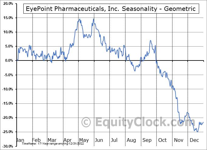 EyePoint Pharmaceuticals, Inc. (NASD:EYPT) Seasonality