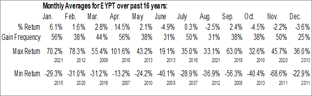 Monthly Seasonal EyePoint Pharmaceuticals, Inc. (NASD:EYPT)