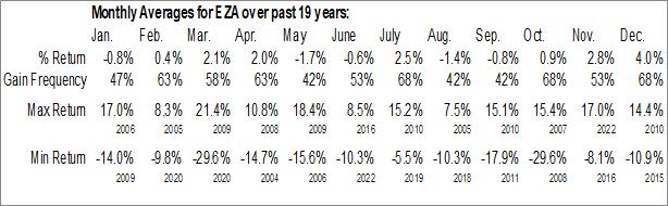 Monthly Seasonal iShares MSCI South Africa ETF (NYSE:EZA)