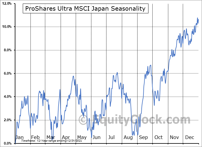 ProShares Ultra MSCI Japan (NYSE:EZJ) Seasonality