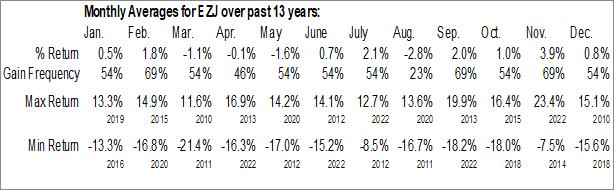 Monthly Seasonal ProShares Ultra MSCI Japan (NYSE:EZJ)