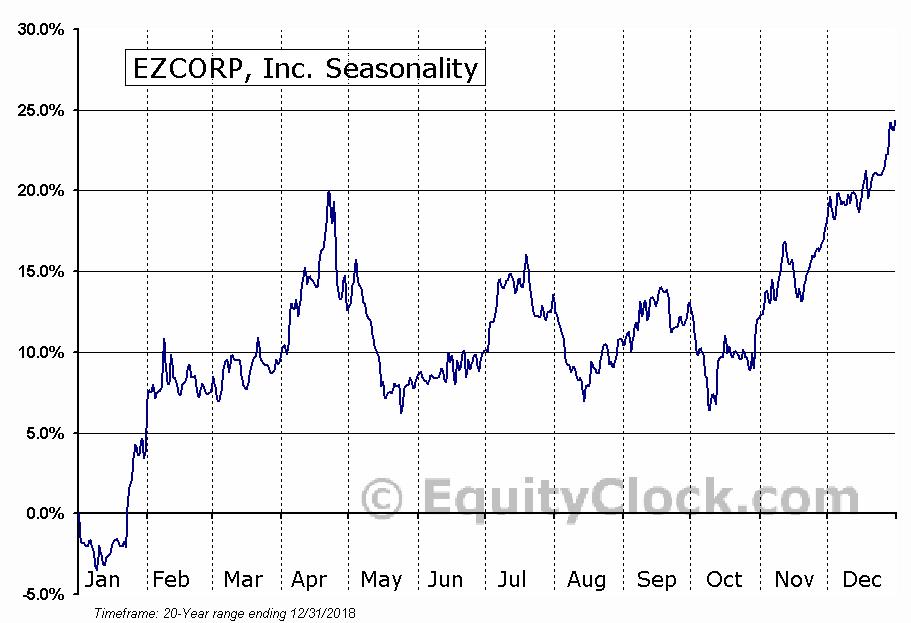 EZCORP, Inc. (NASD:EZPW) Seasonal Chart