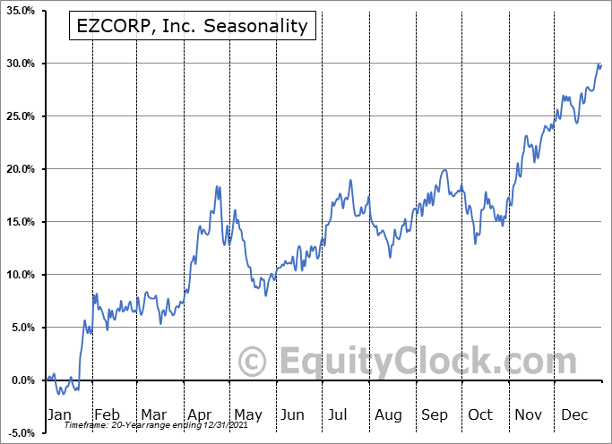 EZCORP, Inc. (NASD:EZPW) Seasonal Chart