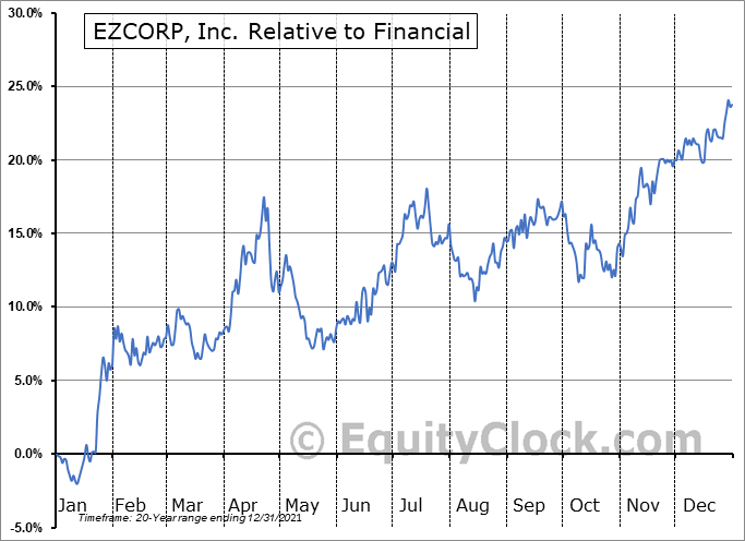 EZPW Relative to the Sector