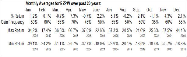 Monthly Seasonal EZCORP, Inc. (NASD:EZPW)