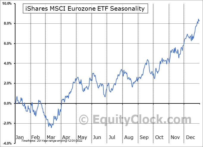 iShares MSCI Eurozone ETF (NYSE:EZU) Seasonal Chart