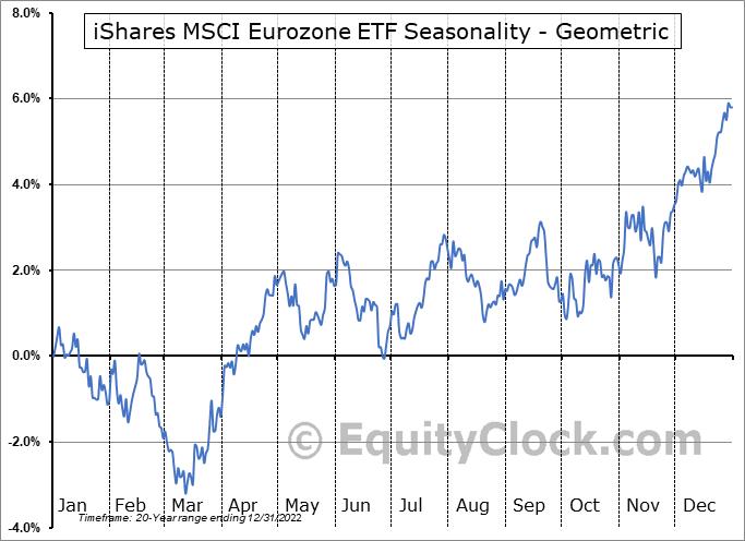 iShares MSCI Eurozone ETF (NYSE:EZU) Seasonality