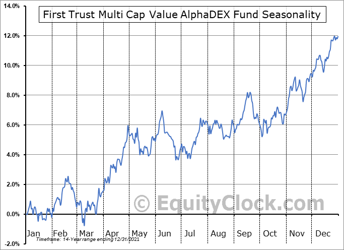 First Trust Multi Cap Value AlphaDEX Fund (NASD:FAB) Seasonal Chart