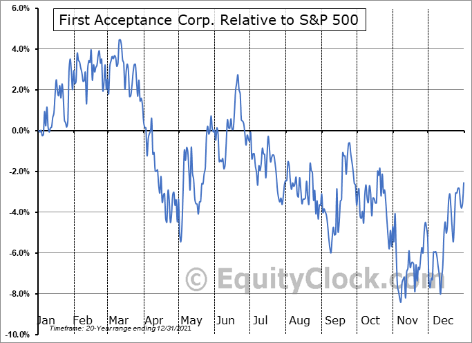 FACO Relative to the S&P 500