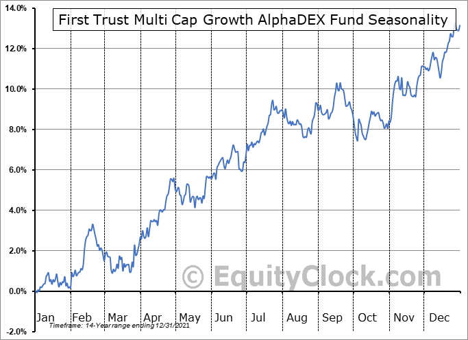First Trust Multi Cap Growth AlphaDEX Fund (NASD:FAD) Seasonal Chart
