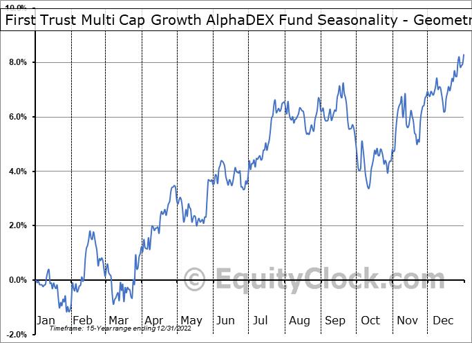 First Trust Multi Cap Growth AlphaDEX Fund (NASD:FAD) Seasonality