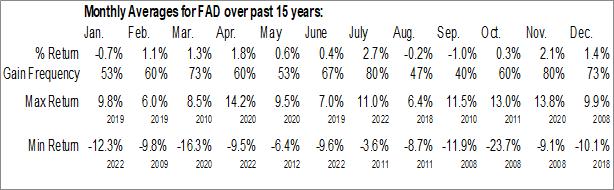 Monthly Seasonal First Trust Multi Cap Growth AlphaDEX Fund (NASD:FAD)