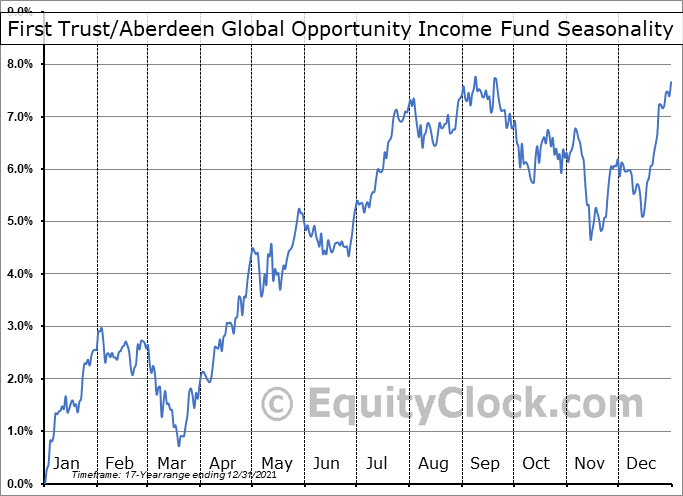 First Trust-Aberdeen Global Opportunity Income Fund (NYSE:FAM) Seasonal Chart