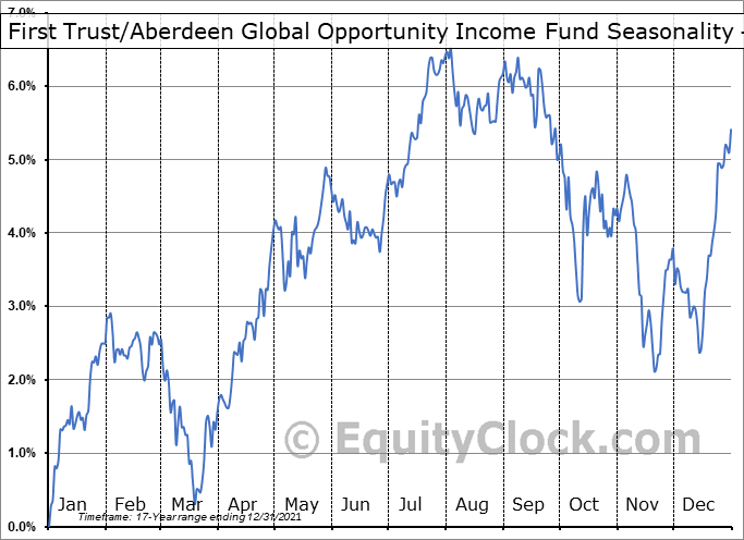 First Trust/Aberdeen Global Opportunity Income Fund (NYSE:FAM) Seasonality