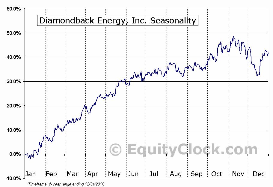 Diamondback Energy, Inc. (NASD:FANG) Seasonal Chart