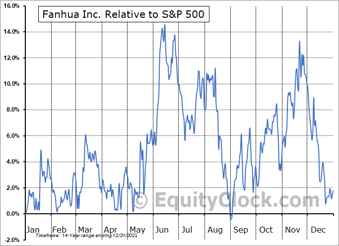 FANH Relative to the S&P 500