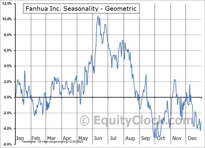 Fanhua Inc. (NASD:FANH) Seasonality