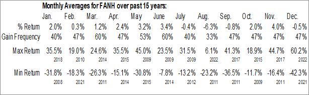 Monthly Seasonal Fanhua Inc. (NASD:FANH)