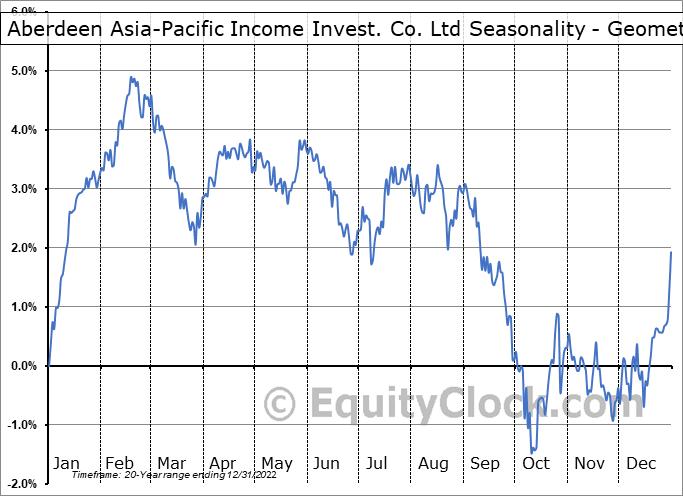 Aberdeen Asia-Pacific Income Invest. Co. Ltd (TSE:FAP.TO) Seasonality