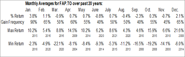 Monthly Seasonal Aberdeen Asia-Pacific Income Invest. Co. Ltd (TSE:FAP.TO)