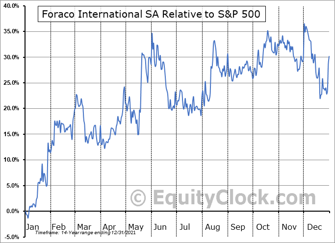 FAR.TO Relative to the S&P 500
