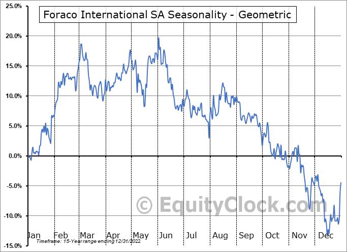 Foraco International SA (TSE:FAR.TO) Seasonality