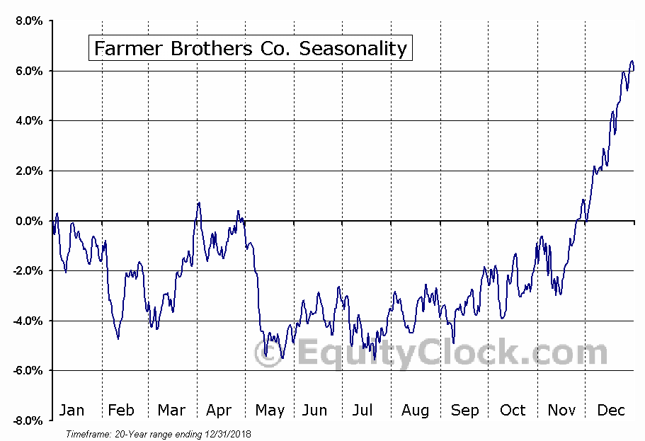 Farmer Brothers Co. (NASD:FARM) Seasonal Chart