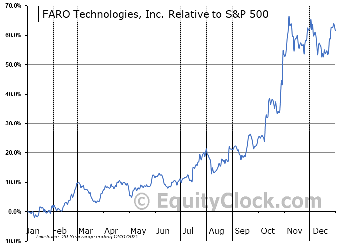 FARO Relative to the S&P 500