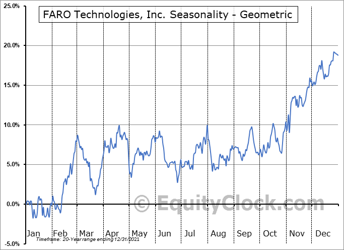 FARO Technologies, Inc. (NASD:FARO) Seasonality