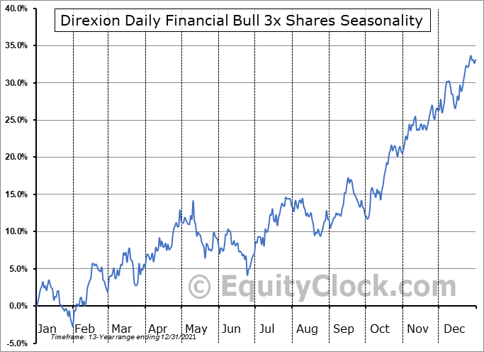 Direxion Daily Financial Bull 3x Shares (NYSE:FAS) Seasonality