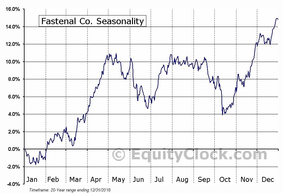 Fastenal Co. (NASD:FAST) Seasonal Chart