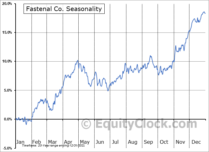 Fastenal Co. (NASD:FAST) Seasonal Chart