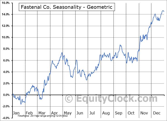 Fastenal Co. (NASD:FAST) Seasonality