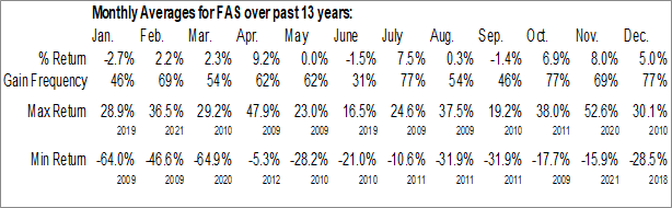 Monthly Seasonal Direxion Daily Financial Bull 3x Shares (NYSE:FAS)