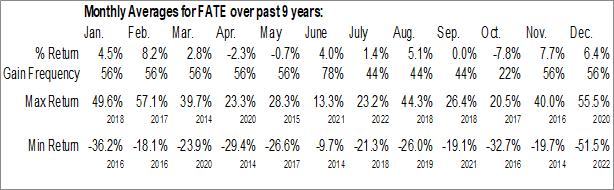Monthly Seasonal Fate Therapeutics, Inc. (NASD:FATE)