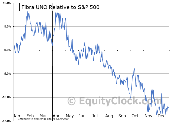 FBASF Relative to the S&P 500