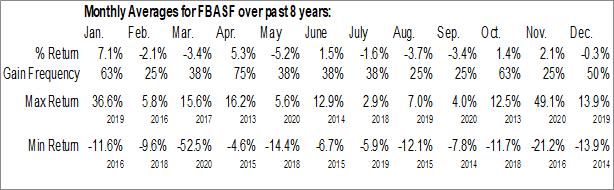Monthly Seasonal Fibra UNO (OTCMKT:FBASF)
