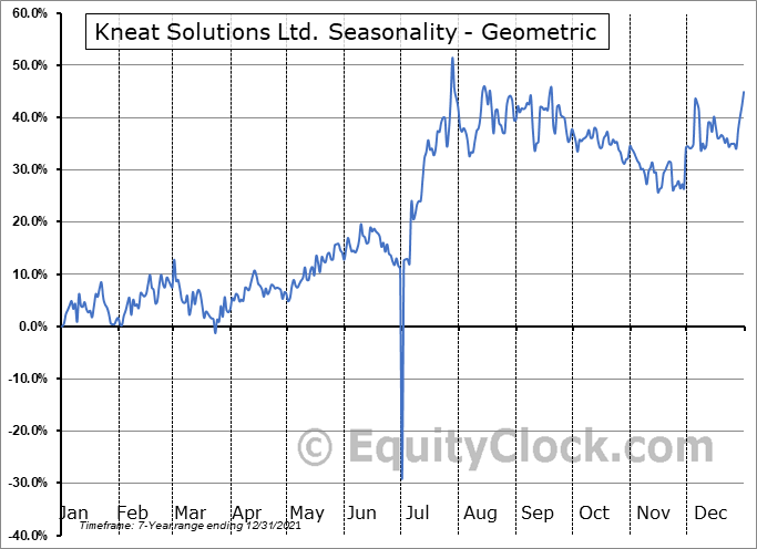 Kneat Solutions Ltd. (OTCMKT:FBAYF) Seasonality