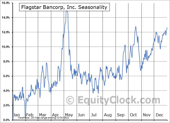 Flagstar Bancorp, Inc. Seasonal Chart