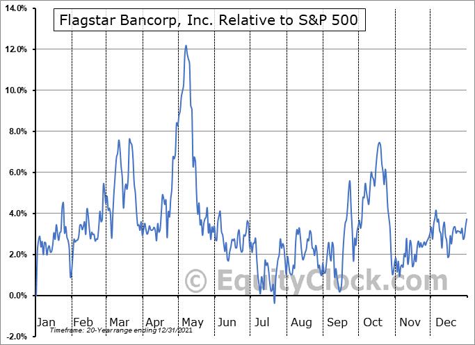 FBC Relative to the S&P 500