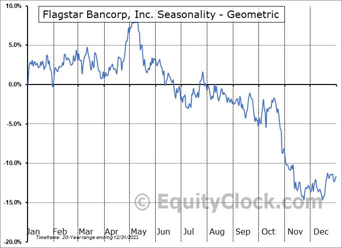Flagstar Bancorp, Inc. (NYSE:FBC) Seasonality