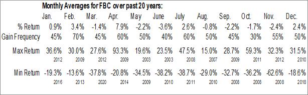 Monthly Seasonal Flagstar Bancorp, Inc. (NYSE:FBC)