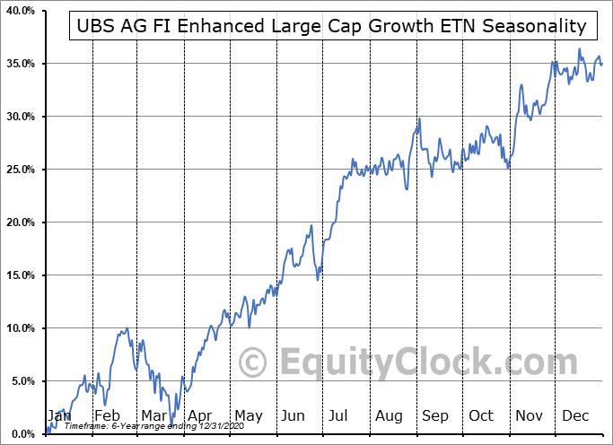 UBS AG FI Enhanced Large Cap Growth ETN (AMEX:FBGX) Seasonality