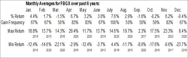 Monthly Seasonal UBS AG FI Enhanced Large Cap Growth ETN (AMEX:FBGX)
