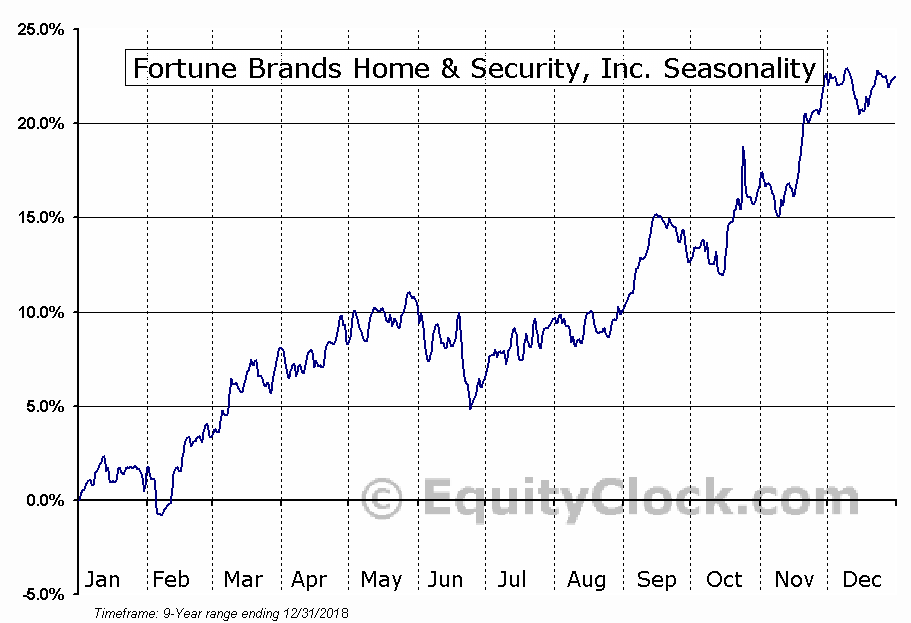 Fortune Brands Home & Security (NYSE:FBHS) Seasonal Chart