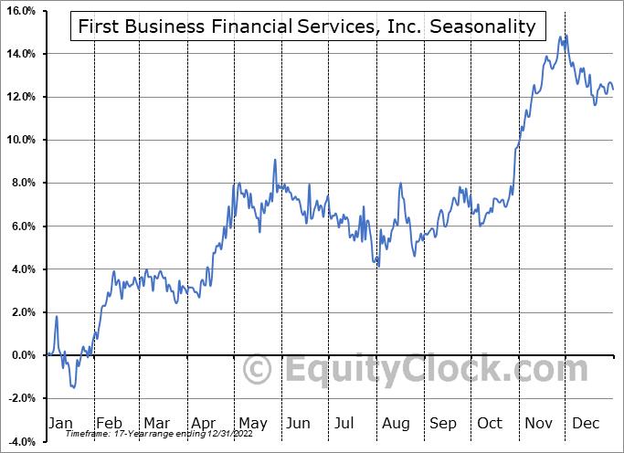 First Business Financial Services, Inc. (NASD:FBIZ) Seasonal Chart