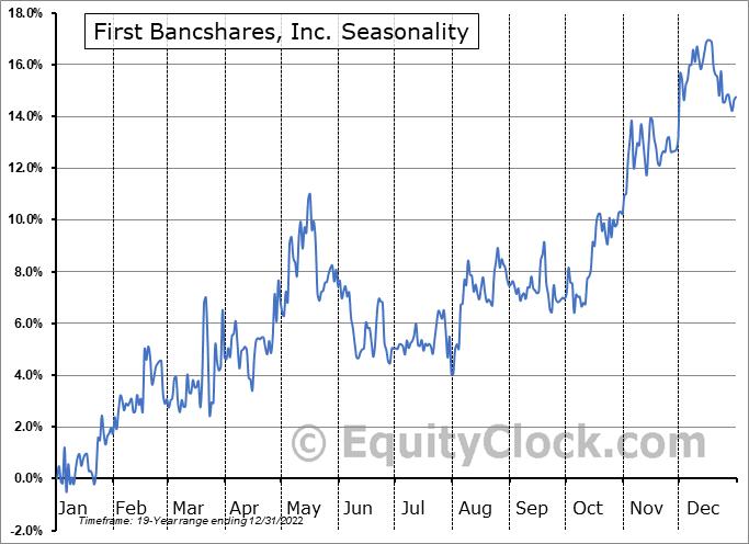 First Bancshares, Inc. (NASD:FBMS) Seasonality