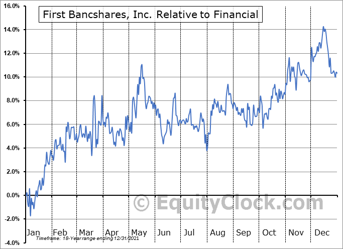 FBMS Relative to the Sector